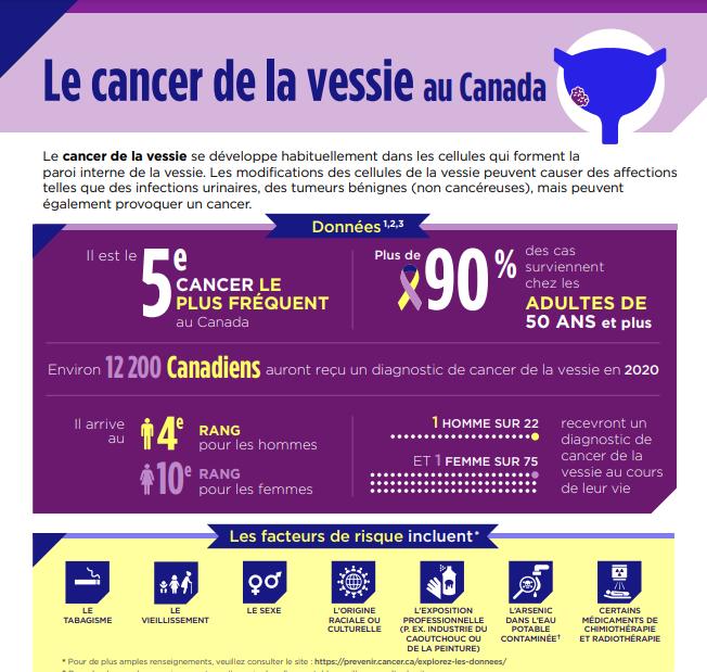 Le cancer de la vessie au Canada