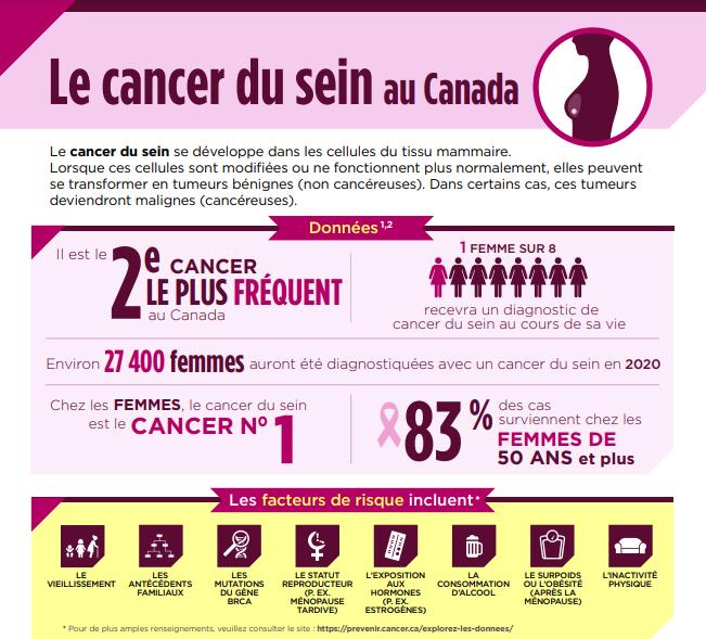 Le cancer du sein du Canada