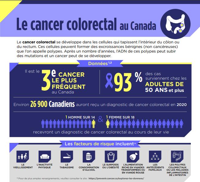 Le cancer colorectal au Canada