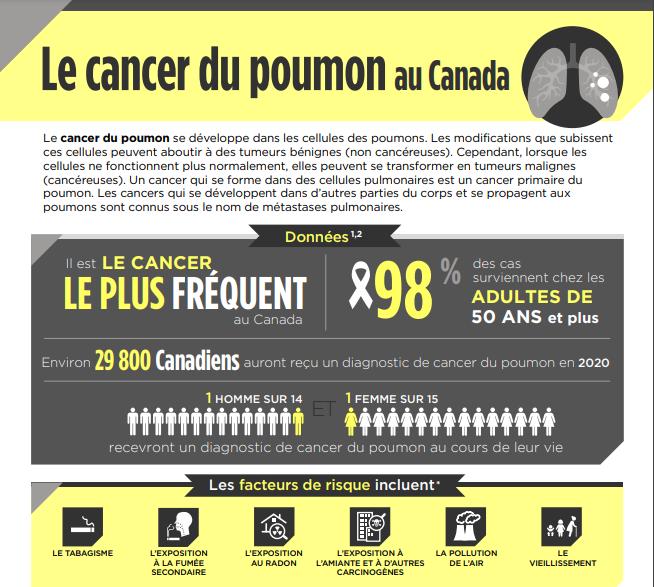 Le cancer du poumon au Canada