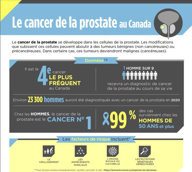 Cancer de la prostate au Canada