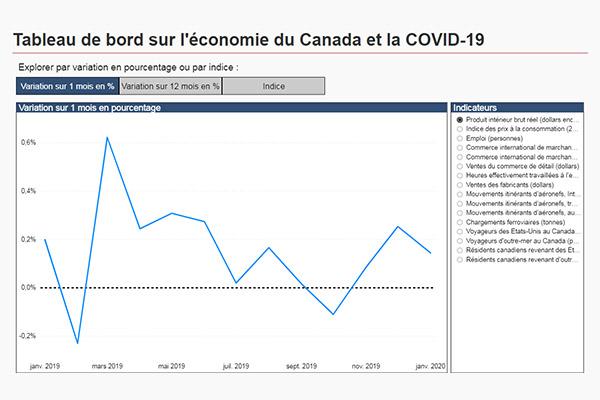 Galerie De Donnees Visuelles Covid 19 L Infobase De La Sante Publique Agence De La Sante Publique Du Canada